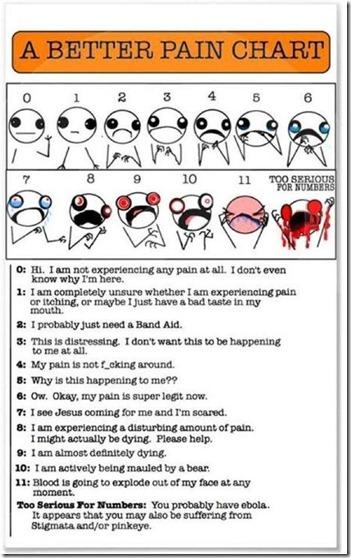 better pain chart
